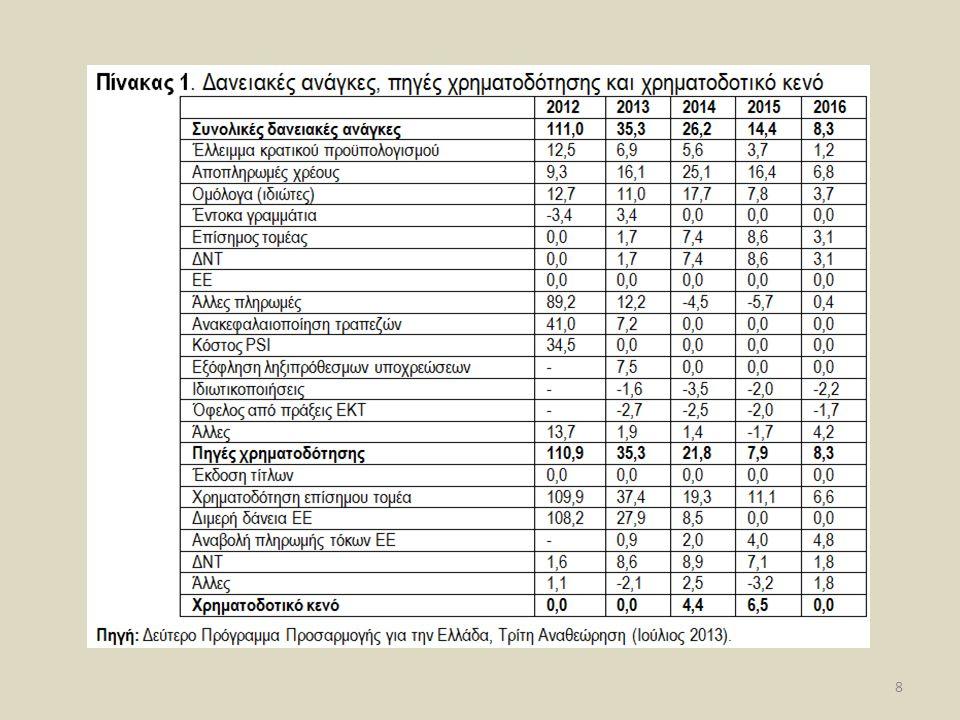 Η Αστοχία της Τρόικα Π.Ε. Πετράκης, Οικονομικές Αντιλογίες in.gr, 9 η Ιανουαρίου 2014 9