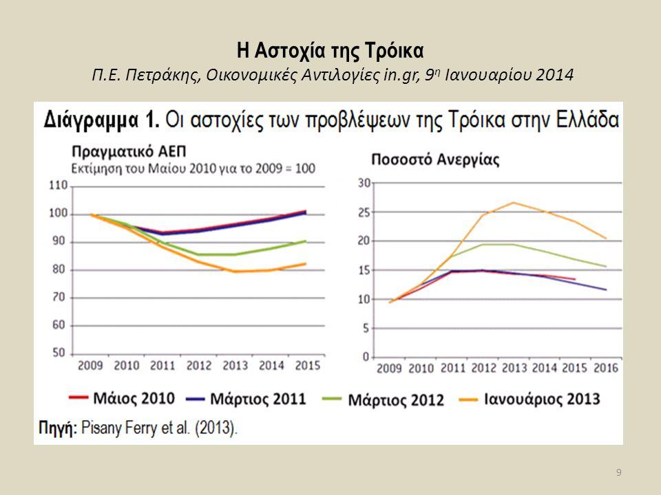 Με βάση τα πιο πρόσφατα στοιχεία (Doing Business 2013) (Πίνακας 1) για τη φορολογική επιβάρυνση των ελληνικών επιχειρήσεων, παρατηρούμε μια ελαφρά μείωση της τάξης των 2,4 ποσοστιαίων μονάδων το 2013 (από 46,4% το 2010 στο 44% το 2013).