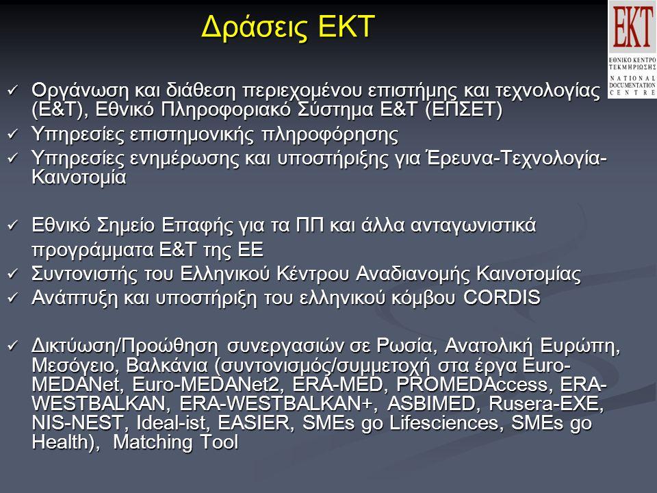 Δράσεις ΕΚΤ Οργάνωση και διάθεση περιεχομένου επιστήμης και τεχνολογίας (Ε&Τ), Εθνικό Πληροφοριακό Σύστημα Ε&Τ (ΕΠΣΕΤ) Οργάνωση και διάθεση περιεχομένου επιστήμης και τεχνολογίας (Ε&Τ), Εθνικό Πληροφοριακό Σύστημα Ε&Τ (ΕΠΣΕΤ) Υπηρεσίες επιστημονικής πληροφόρησης Υπηρεσίες επιστημονικής πληροφόρησης Υπηρεσίες ενημέρωσης και υποστήριξης για Έρευνα-Τεχνολογία- Καινοτομία Υπηρεσίες ενημέρωσης και υποστήριξης για Έρευνα-Τεχνολογία- Καινοτομία Εθνικό Σημείο Επαφής για τα ΠΠ και άλλα ανταγωνιστικά Εθνικό Σημείο Επαφής για τα ΠΠ και άλλα ανταγωνιστικά προγράμματα Ε&Τ της ΕΕ Συντονιστής του Ελληνικού Κέντρου Αναδιανομής Καινοτομίας Συντονιστής του Ελληνικού Κέντρου Αναδιανομής Καινοτομίας Ανάπτυξη και υποστήριξη του ελληνικού κόμβου CORDIS Ανάπτυξη και υποστήριξη του ελληνικού κόμβου CORDIS Δικτύωση/Προώθηση συνεργασιών σε Ρωσία, Ανατολική Ευρώπη, Μεσόγειο, Βαλκάνια (συντονισμός/συμμετοχή στα έργα Euro- MEDANet, Euro-MEDANet2, ERA-MED, PROMEDAccess, ERA- WESTBALKAN, ERA-WESTBALKAN+, ASBIMED, Rusera-EXE, NIS-NEST, Ideal-ist, EASIER, SMEs go Lifesciences, SMEs go Health), Matching Tool Δικτύωση/Προώθηση συνεργασιών σε Ρωσία, Ανατολική Ευρώπη, Μεσόγειο, Βαλκάνια (συντονισμός/συμμετοχή στα έργα Euro- MEDANet, Euro-MEDANet2, ERA-MED, PROMEDAccess, ERA- WESTBALKAN, ERA-WESTBALKAN+, ASBIMED, Rusera-EXE, NIS-NEST, Ideal-ist, EASIER, SMEs go Lifesciences, SMEs go Health), Matching Tool