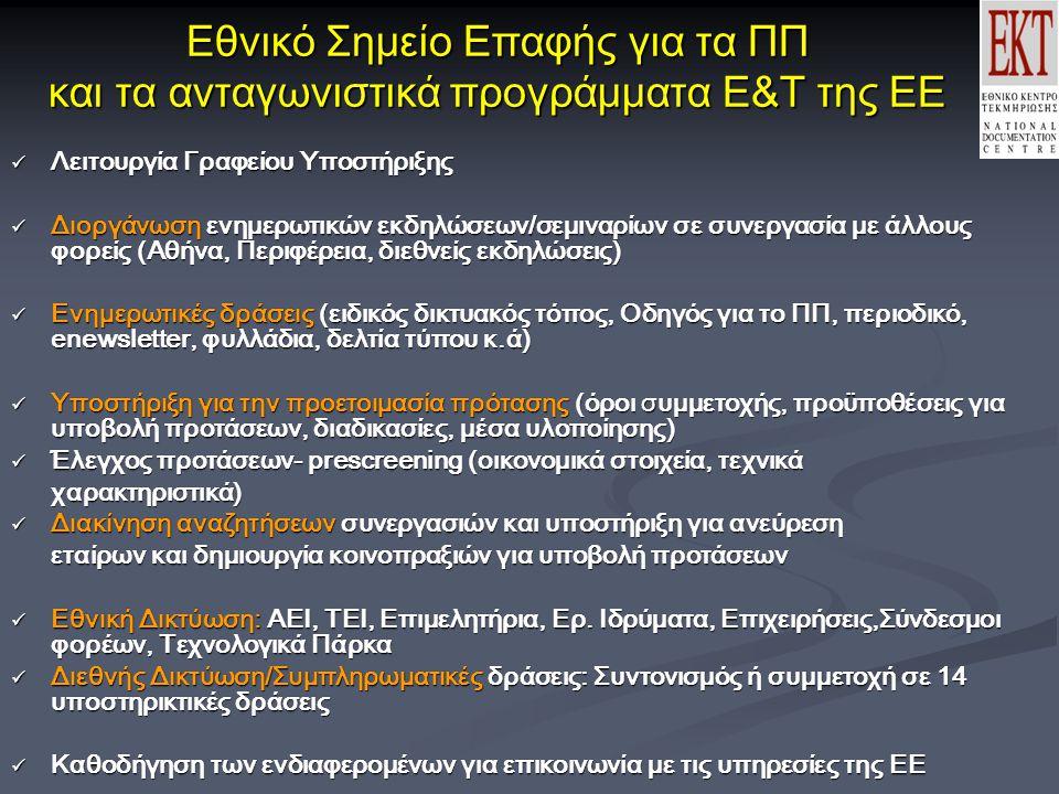 Εθνικό Σημείο Επαφής για τα ΠΠ και τα ανταγωνιστικά προγράμματα Ε&Τ της ΕΕ Λειτουργία Γραφείου Υποστήριξης Λειτουργία Γραφείου Υποστήριξης Διοργάνωση ενημερωτικών εκδηλώσεων/σεμιναρίων σε συνεργασία με άλλους φορείς (Αθήνα, Περιφέρεια, διεθνείς εκδηλώσεις) Διοργάνωση ενημερωτικών εκδηλώσεων/σεμιναρίων σε συνεργασία με άλλους φορείς (Αθήνα, Περιφέρεια, διεθνείς εκδηλώσεις) Ενημερωτικές δράσεις (ειδικός δικτυακός τόπος, Οδηγός για το ΠΠ, περιοδικό, enewsletter, φυλλάδια, δελτία τύπου κ.ά) Ενημερωτικές δράσεις (ειδικός δικτυακός τόπος, Οδηγός για το ΠΠ, περιοδικό, enewsletter, φυλλάδια, δελτία τύπου κ.ά) Υποστήριξη για την προετοιμασία πρότασης (όροι συμμετοχής, προϋποθέσεις για υποβολή προτάσεων, διαδικασίες, μέσα υλοποίησης) Υποστήριξη για την προετοιμασία πρότασης (όροι συμμετοχής, προϋποθέσεις για υποβολή προτάσεων, διαδικασίες, μέσα υλοποίησης) Έλεγχος προτάσεων- prescreening (οικονομικά στοιχεία, τεχνικά Έλεγχος προτάσεων- prescreening (οικονομικά στοιχεία, τεχνικάχαρακτηριστικά) Διακίνηση αναζητήσεων συνεργασιών και υποστήριξη για ανεύρεση Διακίνηση αναζητήσεων συνεργασιών και υποστήριξη για ανεύρεση εταίρων και δημιουργία κοινοπραξιών για υποβολή προτάσεων Εθνική Δικτύωση: ΑΕΙ, ΤΕΙ, Επιμελητήρια, Ερ.