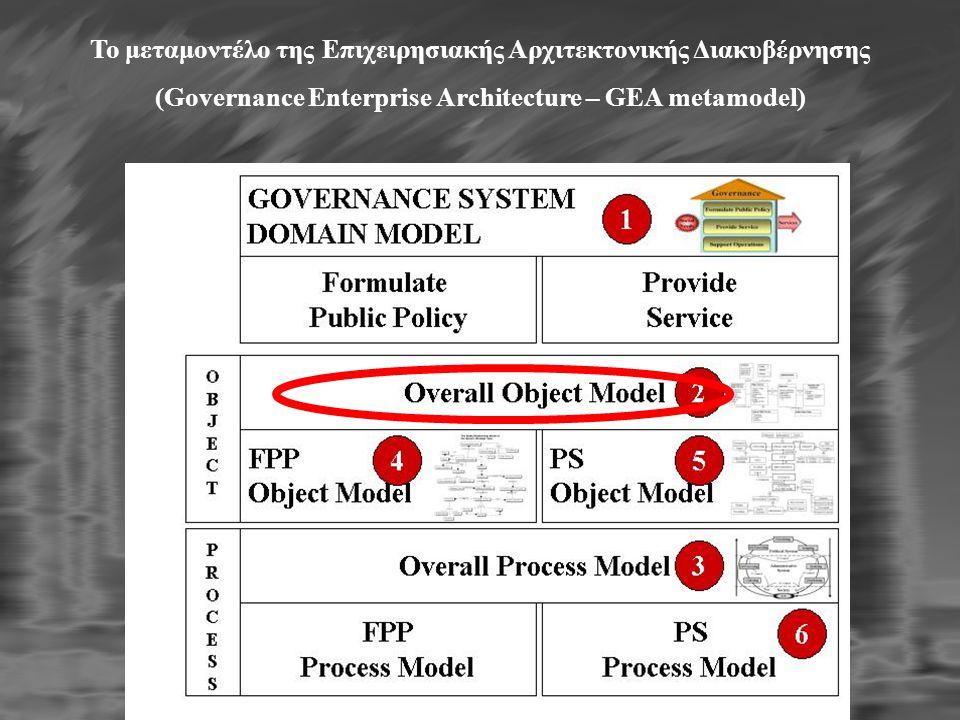 To μεταμοντέλο της Eπιχειρησιακής Aρχιτεκτονικής Διακυβέρνησης (Governance Enterprise Architecture – GEA metamodel)