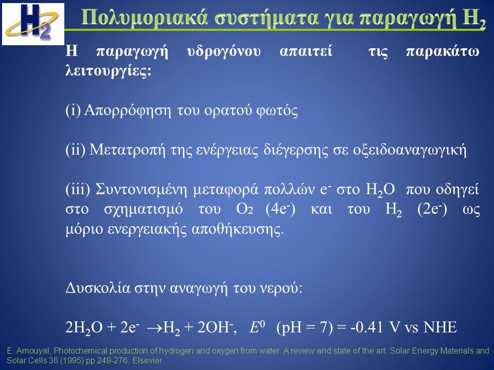 Η παραγωγή υδρογόνου απαιτεί τις παρακάτω λειτουργίες: (i) Απορρόφηση του ορατού φωτός (ii) Μετατροπή της ενέργειας διέγερσης σε οξειδοαναγωγική (iii) Συντονισμένη μεταφορά πολλών e - στο Η 2 Ο που οδηγεί στο σχηματισμό του Ο 2 (4e - ) και του Η 2 (2e - ) ως μόριο ενεργειακής αποθήκευσης.