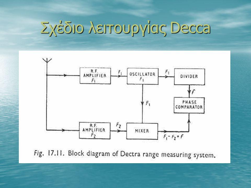 Σχέδιο λειτουργίας Decca