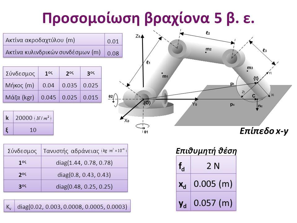 Προσομοίωση βραχίονα 5 β. ε. Επίπεδο x-y Επιθυμητή θέση