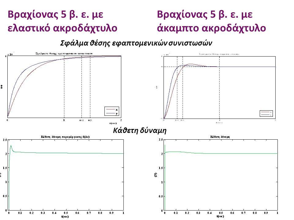 Βραχίονας 5 β. ε. με ελαστικό ακροδάχτυλο Βραχίονας 5 β. ε. με άκαμπτο ακροδάχτυλο Σφάλμα θέσης εφαπτομενικών συνιστωσών Κάθετη δύναμη