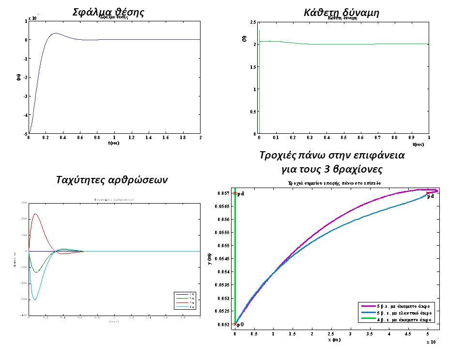 Ταχύτητες αρθρώσεων Τροχιές πάνω στην επιφάνεια για τους 3 βραχίονες Σφάλμα θέσης Κάθετη δύναμη