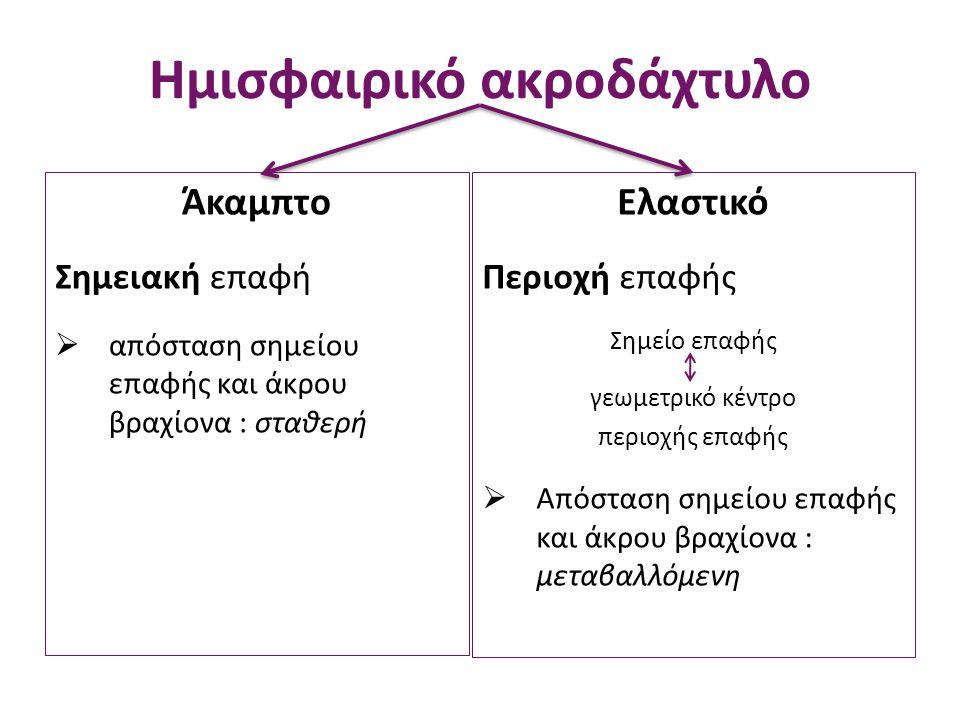 Δεσμοί Επαφής Άνυσμα με αρχή το άκρο του βραχίονα και πέρας το σημείο επαφής Θέση του κέντρου του αντικειμένου Άνυσμα με αρχή το κέντρο του αντικειμένου και πέρας το σημείο επαφής Κάθετη συνιστώσα Περιορισμός στις δυνατές θέσεις Αφαίρεση 2 βαθμών ελευθερίας από το σύστημα Περιορισμός στις ταχύτητες Παράγωγος του δεσμού και για τα 2 δάχτυλα