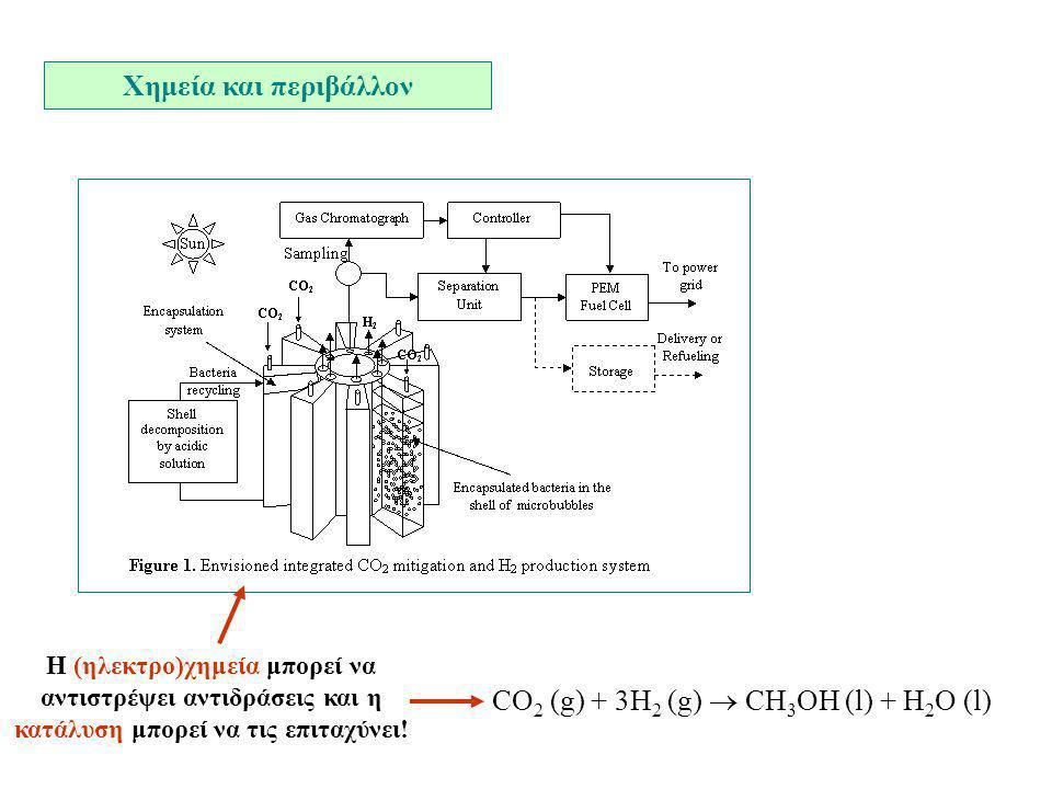 Χημεία και περιβάλλον H (ηλεκτρο)χημεία μπορεί να αντιστρέψει αντιδράσεις και η κατάλυση μπορεί να τις επιταχύνει! CO 2 (g) + 3H 2 (g)  CH 3 OH (l) +