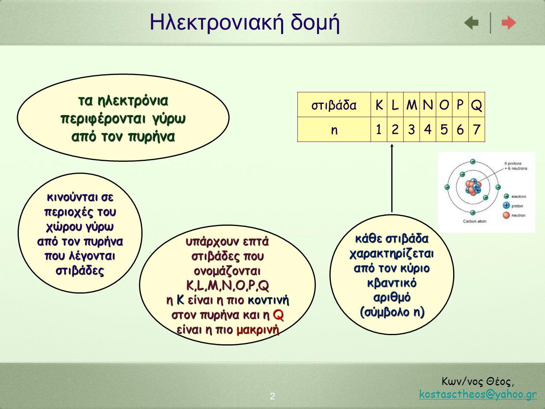 Ηλεκτρονιακή δομή 2 Κων/νος Θέος, kostasctheos@yahoo.gr kostasctheos@yahoo.gr τα ηλεκτρόνια περιφέρονται γύρω από τον πυρήνα κινούνται σε περιοχές του χώρου γύρω από τον πυρήνα που λέγονται στιβάδες υπάρχουν επτά στιβάδες που ονομάζονται K,L,M,N,O,P,Q η Κ είναι η πιο κοντινή στον πυρήνα και η Q είναι η πιο μακρινή κάθε στιβάδα χαρακτηρίζεται από τον κύριο κβαντικό αριθμό (σύμβολο n) στιβάδαKLMNOPQ n1234567