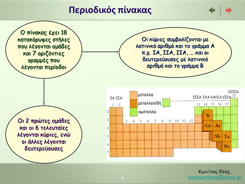 Περιοδικός πίνακας 5 Κων/νος Θέος, kostasctheos@yahoo.gr kostasctheos@yahoo.gr Ο πίνακας έχει 18 κατακόρυφες στήλες που λέγονται ομάδες και 7 οριζόντιες γραμμές που λέγονται περίοδοι Οι κύριες συμβολίζονται με λατινικό αριθμό και το γράμμα Α π.χ.