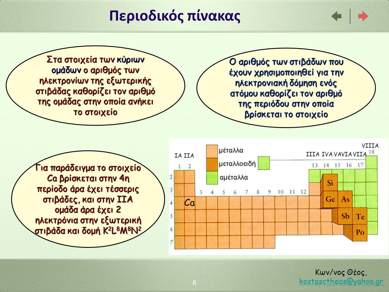 Περιοδικός πίνακας 6 Κων/νος Θέος, kostasctheos@yahoo.gr kostasctheos@yahoo.gr Ο αριθμός των στιβάδων που έχουν χρησιμοποιηθεί για την ηλεκτρονιακή δόμηση ενός ατόμου καθορίζει τον αριθμό της περιόδου στην οποία βρίσκεται το στοιχείο Στα στοιχεία των κύριων ομάδων ο αριθμός των ηλεκτρονίων της εξωτερικής στιβάδας καθορίζει τον αριθμό της ομάδας στην οποία ανήκει το στοιχείο Ca Για παράδειγμα το στοιχείο Ca βρίσκεται στην 4η περίοδο άρα έχει τέσσερις στιβάδες, και στην ΙΙΑ ομάδα άρα έχει 2 ηλεκτρόνια στην εξωτερική στιβάδα και δομή Κ 2 L 8 M 8 N 2 IAIIA IIIAIVAVAVIAVIIA VIIIA