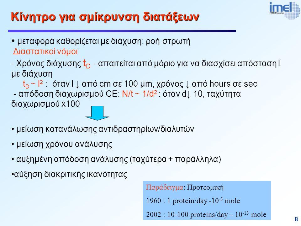 8 Κίνητρο για σμίκρυνση διατάξεων μεταφορά καθορίζεται με διάχυση: ροή στρωτή Διαστατικοί νόμοι: - Χρόνος διάχυσης t D –απαιτείται από μόριο για να διασχίσει απόσταση l με διάχυση t D ~ l 2 : όταν l ↓ από cm σε 100 μm, χρόνος ↓ από hours σε sec - απόδοση διαχωρισμού CE: N/t ~ 1/d 2 : όταν d↓ 10, ταχύτητα διαχωρισμού x100 μείωση κατανάλωσης αντιδραστηρίων/διαλυτών μείωση χρόνου ανάλυσης αυξημένη απόδοση ανάλυσης (ταχύτερα + παράλληλα) αύξηση διακριτικής ικανότητας Παράδειγμα: Προτεομική 1960 : 1 protein/day -10 -3 mole 2002 : 10-100 proteins/day – 10 -13 mole