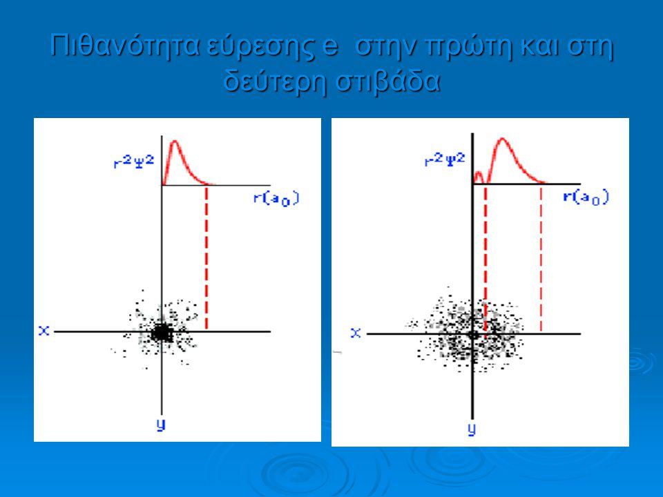 Με ανάλογο σκεπτικό η γραφική παράσταση των ηλεκτρονιακών νεφών (συναρτήσεων πυκνότητας πιθανότητας) |Ψ| 2 περιλαμβάνει: α. τη γραφική παράσταση του R