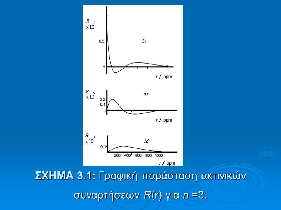  Όπως βλέπουμε η ακτινική συνάρτηση R 2 (2s) διαπερνά τον πυρήνα, καθώς στον πυρήνα έχει τη μέγιστη πιθανότητα εύρεσης. Αντίθετα, η R 2 (2p) έχει μηδ