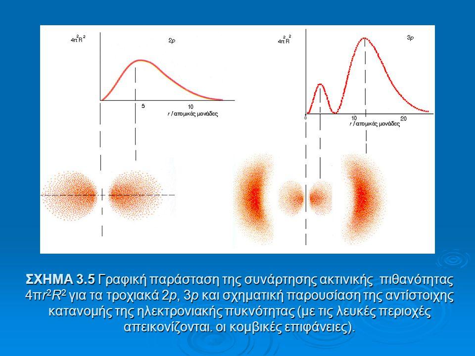 ΣΧΗΜΑ 3.4 Γραφική παράσταση της συνάρτησης ακτινικής πιθανότητας 4πr 2 R 2 για τα τροχιακά 1s, 2s και 3s και σχηματική παρουσίαση της αντίστοιχης κατα