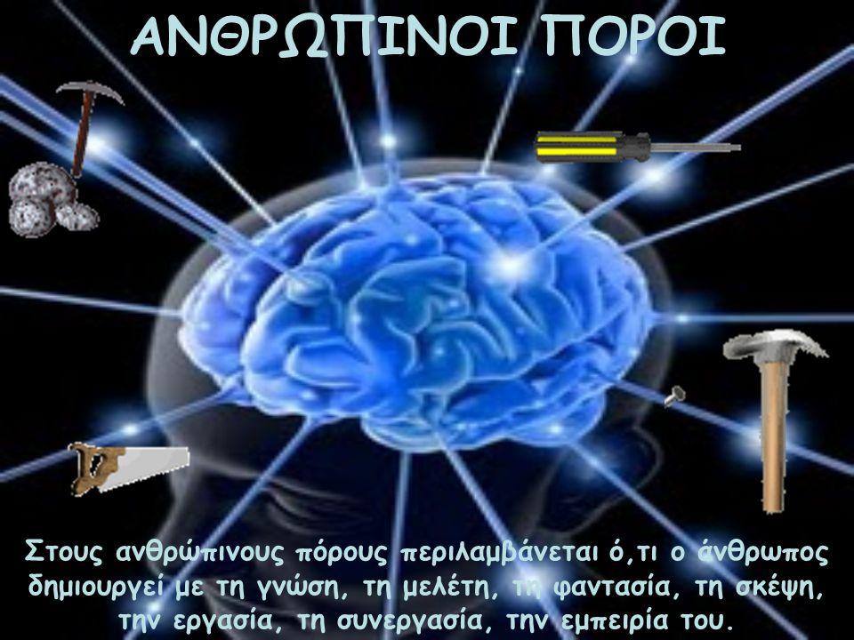 ΑΝΘΡΩΠΙΝΟΙ ΠΟΡΟΙ Στους ανθρώπινους πόρους περιλαμβάνεται ό,τι ο άνθρωπος δημιουργεί με τη γνώση, τη μελέτη, τη φαντασία, τη σκέψη, την εργασία, τη συν