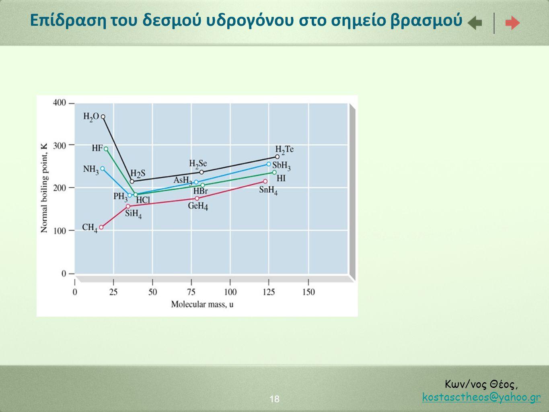 Επίδραση του δεσμού υδρογόνου στο σημείο βρασμού 18 Κων/νος Θέος, kostasctheos@yahoo.gr kostasctheos@yahoo.gr