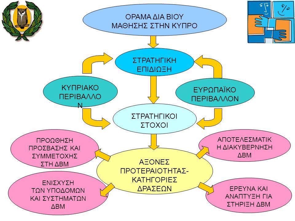 27 Βελτίωση και Αποτελεσματική Διακυβέρνηση της Δια Βίου Μάθησης  Βελτίωση και Αποτελεσματική Διακυβέρνηση του Εκπαιδευτικού Συστήματος  Βελτίωση και Αποτελεσματική Διακυβέρνηση του Συστήματος Κατάρτισης  Βελτίωση Υφιστάμενων και Σύσταση Νέων Μηχανισμών Διακυβέρνησης Δια Βίου Μάθησης