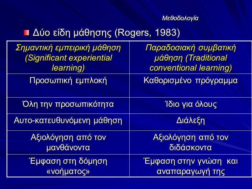 Μεθοδολογία Δύο είδη μάθησης (Rogers, 1983) Σημαντική εμπειρική μάθηση (Significant experiential learning) Παραδοσιακή συμβατική μάθηση (Traditional conventional learning) Προσωπική εμπλοκή Καθορισμένο πρόγραμμα Όλη την προσωπικότητα Ίδιο για όλους Αυτο-κατευθυνόμενη μάθηση Διάλεξη Αξιολόγηση από τον μανθάνοντα Αξιολόγηση από τον διδάσκοντα Έμφαση στη δόμηση «νοήματος» Έμφαση στην γνώση και αναπαραγωγή της