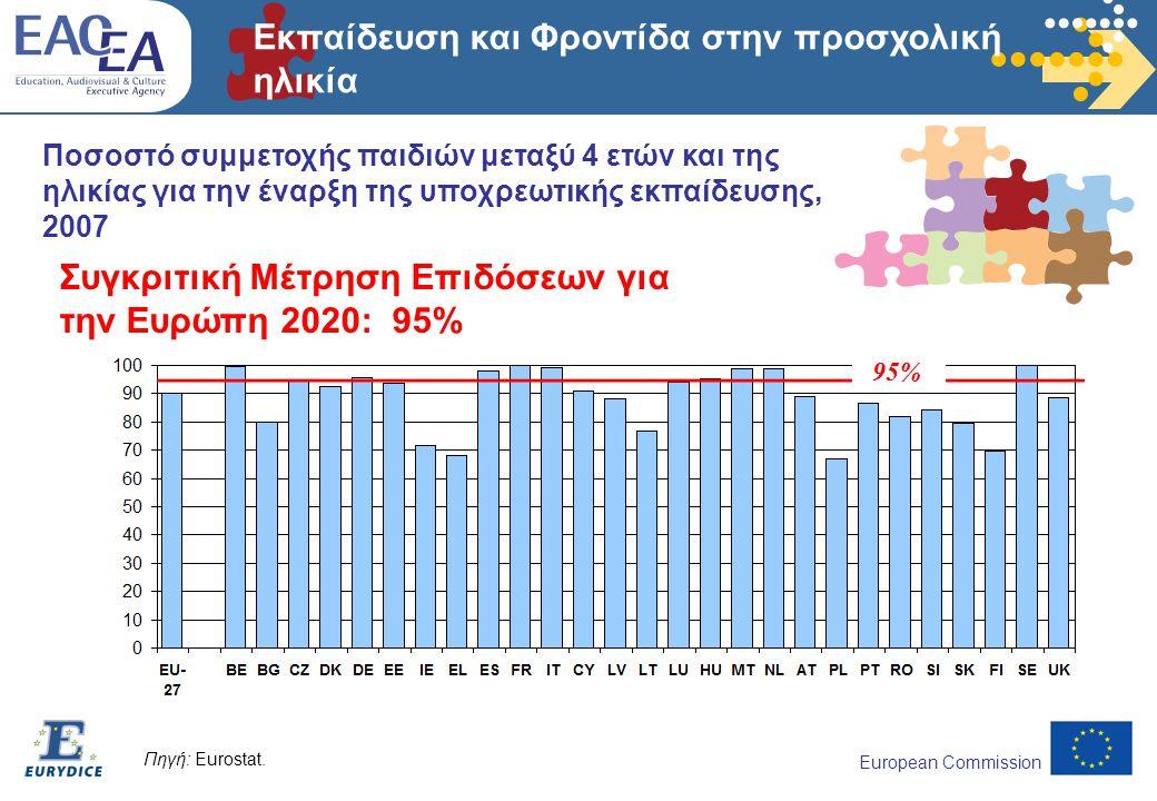 European Commission Εκπαίδευση και Φροντίδα στην προσχολική ηλικία Ποσοστό συμμετοχής παιδιών μεταξύ 4 ετών και της ηλικίας για την έναρξη της υποχρεωτικής εκπαίδευσης, 2007 Πηγή: Eurostat.