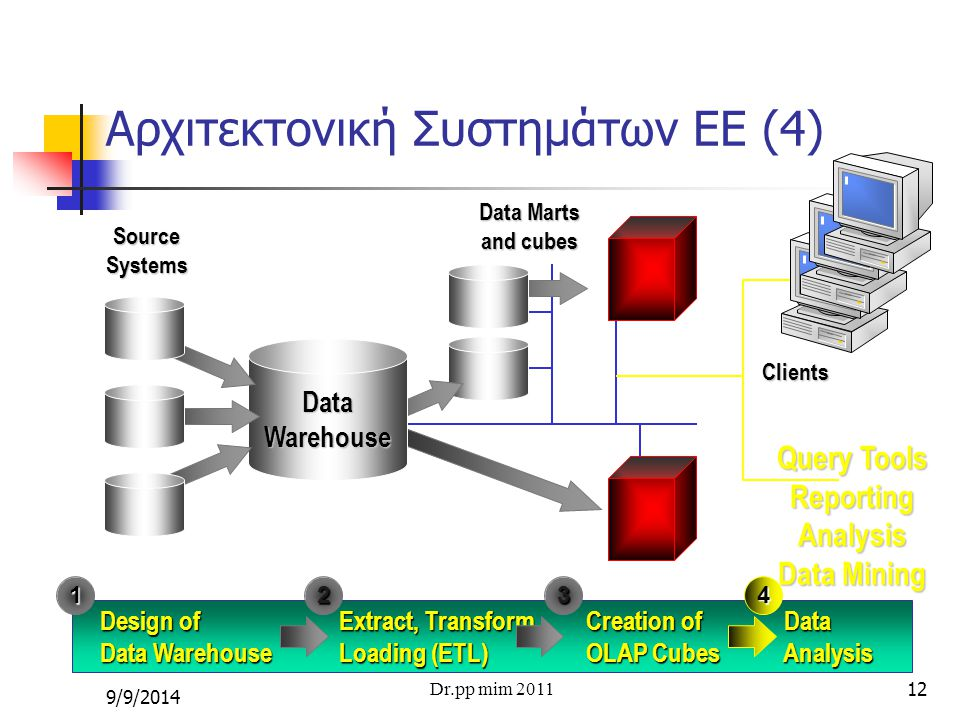 12 Αρχιτεκτονική Συστημάτων ΕΕ (4) Design of Extract, Transform Creation of Data Data Warehouse Loading (ETL) OLAP Cubes Analysis Design of Extract, Transform Creation of Data Data Warehouse Loading (ETL) OLAP Cubes Analysis Data Marts and cubes DataWarehouse SourceSystems Clients 134 Query Tools ReportingAnalysis Data Mining 2 Dr.pp mim 2011 9/9/2014