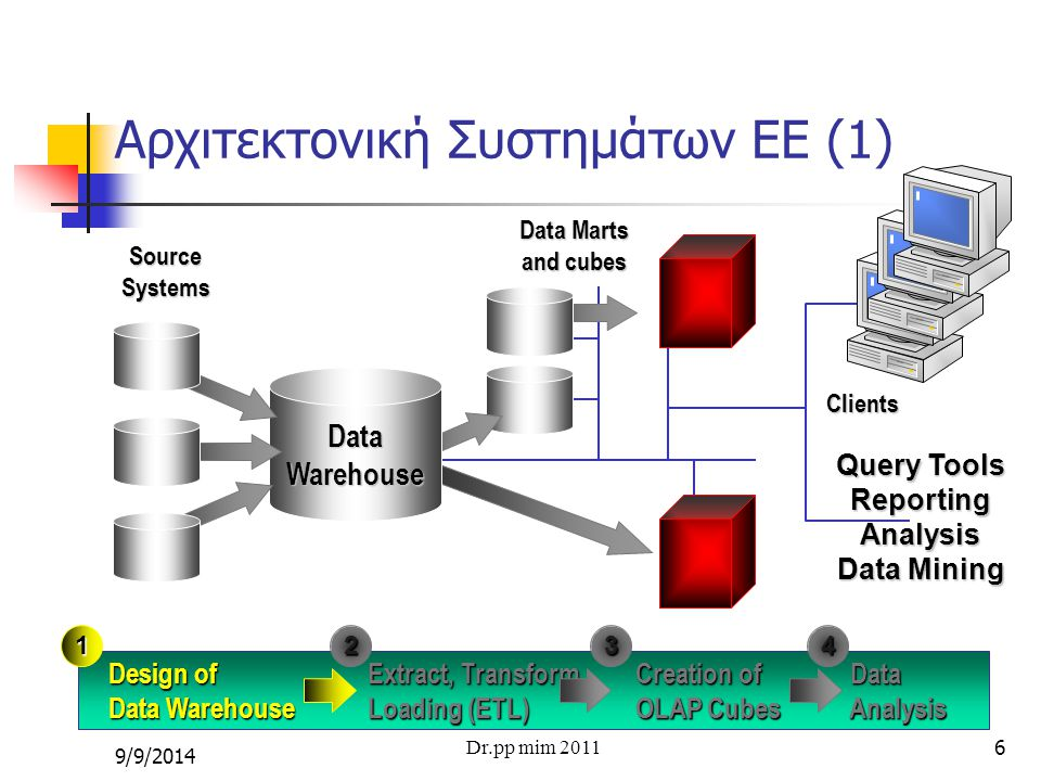 6 Αρχιτεκτονική Συστημάτων ΕΕ (1) Data Marts and cubes DataWarehouse SourceSystems Clients Design of Extract, Transform Creation of Data Data Warehouse Loading (ETL) OLAP Cubes Analysis Design of Extract, Transform Creation of Data Data Warehouse Loading (ETL) OLAP Cubes Analysis 134 Query Tools ReportingAnalysis Data Mining 2 Dr.pp mim 2011 9/9/2014