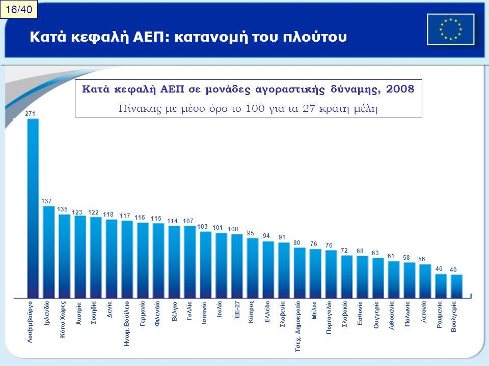 Κατά κεφαλή ΑΕΠ: κατανομή του πλούτου Κατά κεφαλή ΑΕΠ σε μονάδες αγοραστικής δύναμης, 2008 Πίνακας με μέσο όρο το 100 για τα 27 κράτη μέλη 16/40 271 1