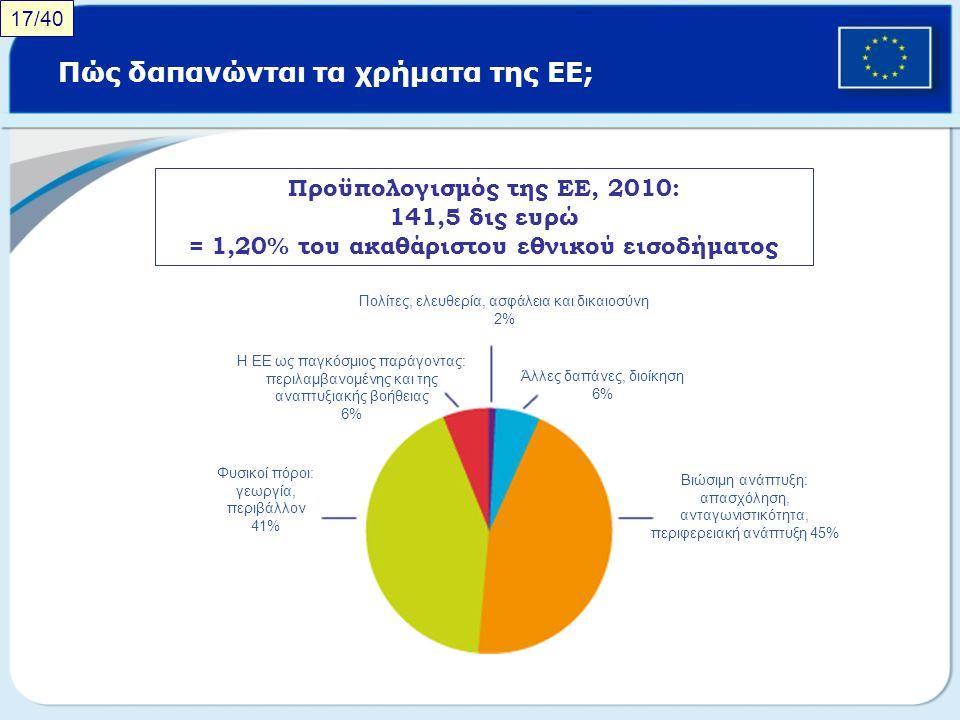 Πώς δαπανώνται τα χρήματα της ΕΕ; Προϋπολογισμός της ΕΕ, 2010: 141,5 δις ευρώ = 1,20% του ακαθάριστου εθνικού εισοδήματος Πολίτες, ελευθερία, ασφάλεια
