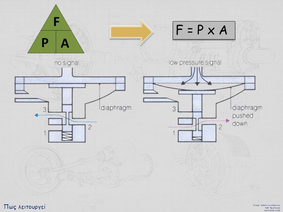 Πως λειτουργεί Όνομα : Λεκάκης Κωνσταντίνος Καθ. Τεχνολογίας 29/3/2009 11:59 F = P x A