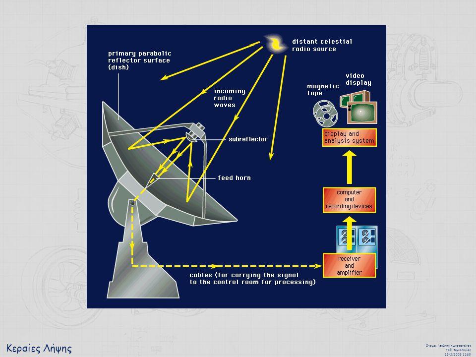 Κεραίες Λήψης Όνομα : Λεκάκης Κωνσταντίνος Καθ. Τεχνολογίας 29/3/2009 11:59