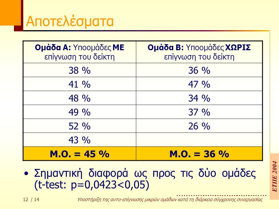 ΕΤΠΕ 2004 12 / 14 Υποστήριξη της αυτο-επίγνωσης µικρών οµάδων κατά τη διάρκεια σύγχρονης συνεργασίας Αποτελέσματα Σηµαντική διαφορά ως προς τις δύο οµάδες (t-test: p=0,0423<0,05) Οµάδα A: Υποοµάδες ΜΕ επίγνωση του δείκτη Οµάδα B: Υποοµάδες ΧΩΡΙΣ επίγνωση του δείκτη 38 %36 % 41 %47 % 48 %34 % 49 %37 % 52 %26 % 43 % Μ.Ο.