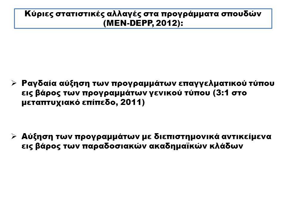 Κύριες στατιστικές αλλαγές στα προγράμματα σπουδών (MEN-DEPP, 2012):  Ραγδαία αύξηση των προγραμμάτων επαγγελματικού τύπου εις βάρος των προγραμμάτων