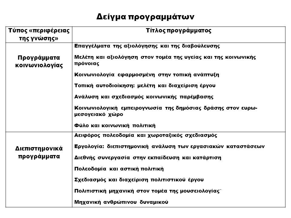 Τύπος «περιφέρειας της γνώσης» Τίτλος προγράμματος Προγράμματα κοινωνιολογίας Επαγγέλματα της αξιολόγησης και της διαβούλευσης Μελέτη και αξιολόγηση σ
