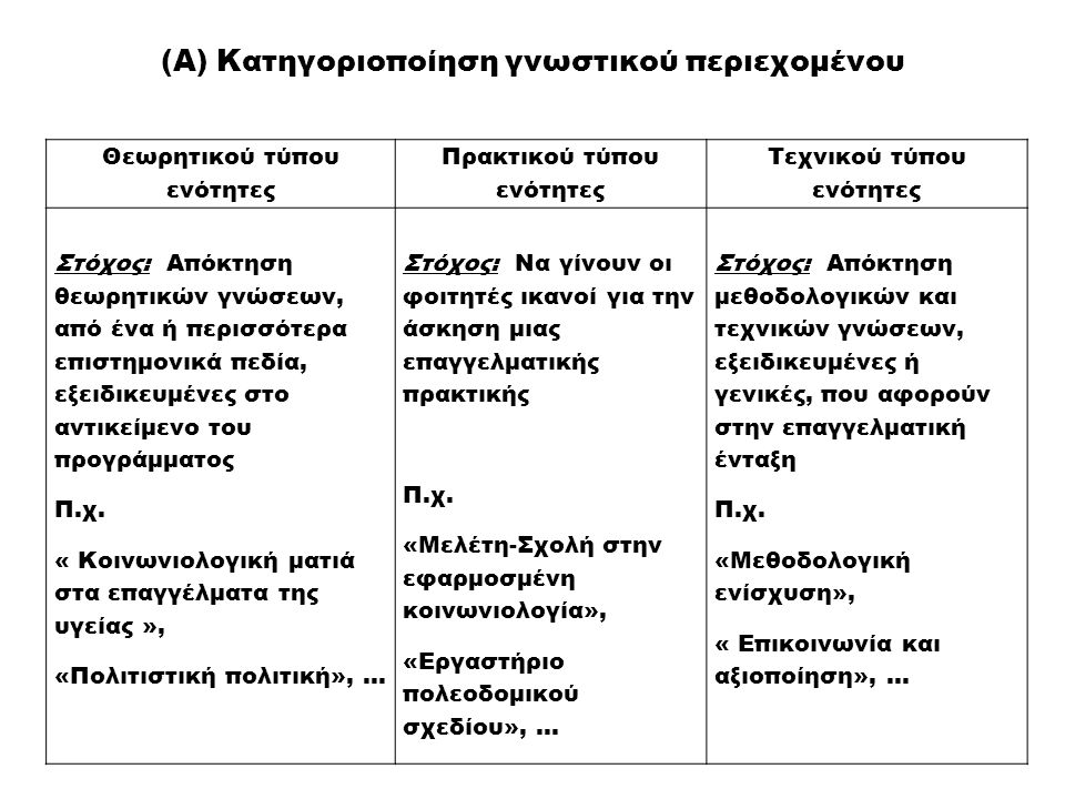 (A) Κατηγοριοποίηση γνωστικού περιεχομένου Θεωρητικού τύπου ενότητες Πρακτικού τύπου ενότητες Τεχνικού τύπου ενότητες Στόχος: Απόκτηση θεωρητικών γνώσ
