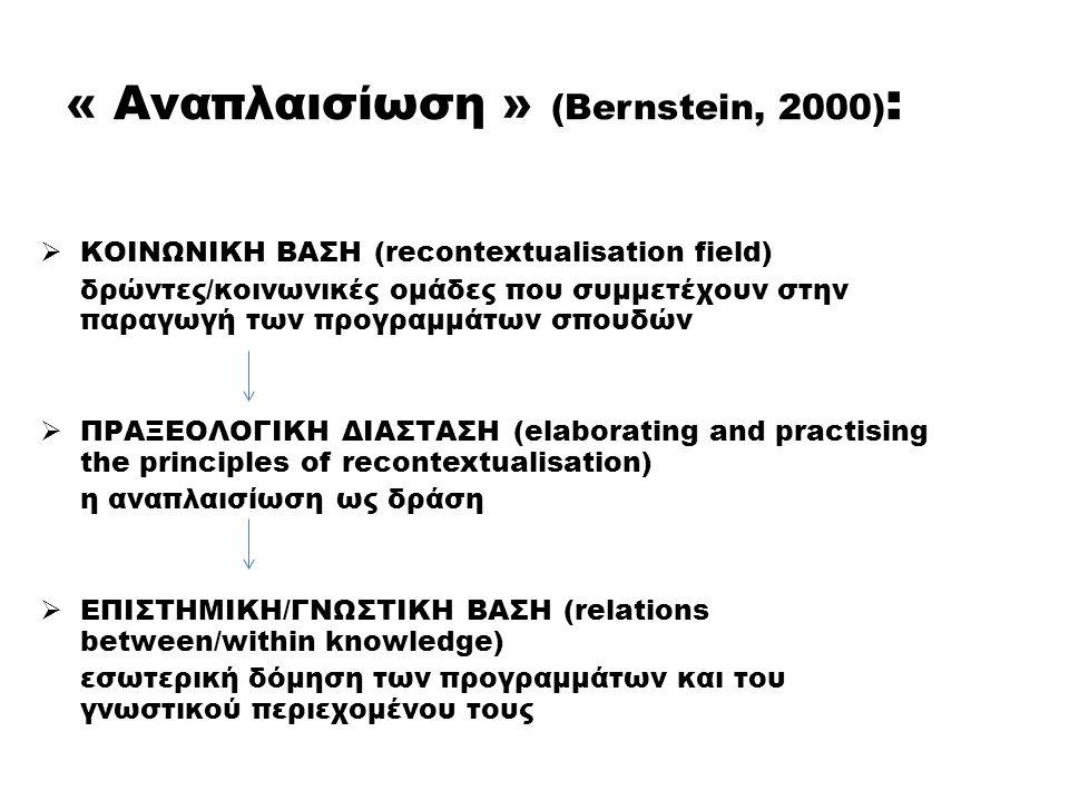 « Αναπλαισίωση » (Bernstein, 2000) :  ΚΟΙΝΩΝΙΚΗ ΒΑΣΗ (recontextualisation field) δρώντες/κοινωνικές ομάδες που συμμετέχουν στην παραγωγή των προγραμμ