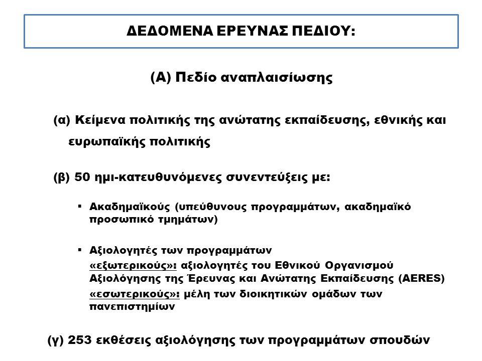ΔΕΔΟΜΕΝΑ ΕΡΕΥΝΑΣ ΠΕΔΙΟΥ: (Α) Πεδίο αναπλαισίωσης (α) Κείμενα πολιτικής της ανώτατης εκπαίδευσης, εθνικής και ευρωπαϊκής πολιτικής (β) 50 ημι-κατευθυνό
