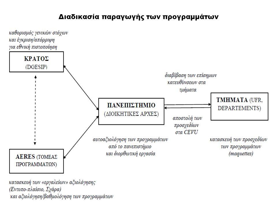 Διαδικασία παραγωγής των προγραμμάτων