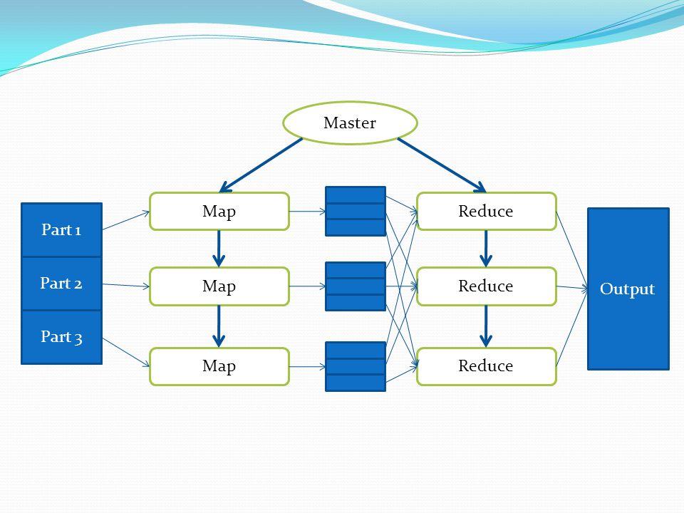 worker Input Map Reduce Master Output Part 1 Part 2 Part 3