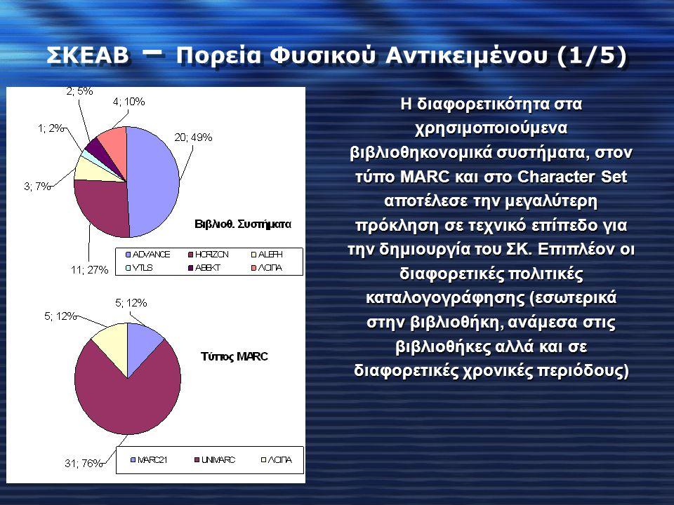ΣΚΕΑΒ – Πορεία Φυσικού Αντικειμένου (1/5) Η διαφορετικότητα στα χρησιμοποιούμενα βιβλιοθηκονομικά συστήματα, στον τύπο MARC και στο Character Set αποτέλεσε την μεγαλύτερη πρόκληση σε τεχνικό επίπεδο για την δημιουργία του ΣΚ.