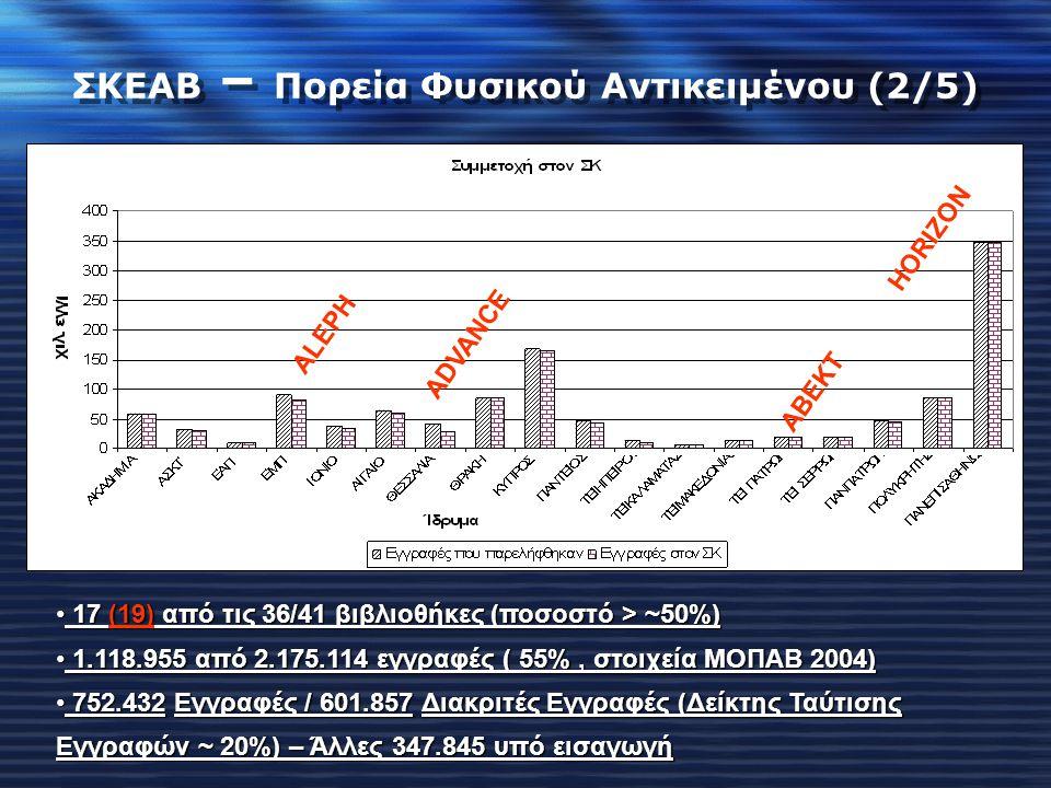 ΣΚΕΑΒ – Πορεία Φυσικού Αντικειμένου (2/5) 17 (19) από τις 36/41 βιβλιοθήκες (ποσοστό > ~50%) 17 (19) από τις 36/41 βιβλιοθήκες (ποσοστό > ~50%) 1.118.955 από 2.175.114 εγγραφές ( 55%, στοιχεία ΜΟΠΑΒ 2004) 1.118.955 από 2.175.114 εγγραφές ( 55%, στοιχεία ΜΟΠΑΒ 2004) 752.432Εγγραφές / 601.857Διακριτές Εγγραφές (Δείκτης Ταύτισης Εγγραφών ~ 20%) – Άλλες 347.845 υπό εισαγωγή 752.432 Εγγραφές / 601.857 Διακριτές Εγγραφές (Δείκτης Ταύτισης Εγγραφών ~ 20%) – Άλλες 347.845 υπό εισαγωγή ALEPH ADVANCE ABEKT HORIZON