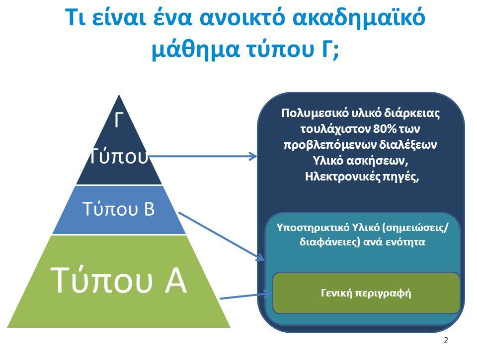 Πολυμεσικό υλικό διάρκειας τουλάχιστον 80% των προβλεπόμενων διαλέξεων Υλικό ασκήσεων, Ηλεκτρονικές πηγές, Υποστηρικτικό Υλικό (σημειώσεις/ διαφάνειες) ανά ενότητα Τι είναι ένα ανοικτό ακαδημαϊκό μάθημα τύπου Γ; 2 Γ Τύπου Τύπου Β Τύπου Α Γενική περιγραφή