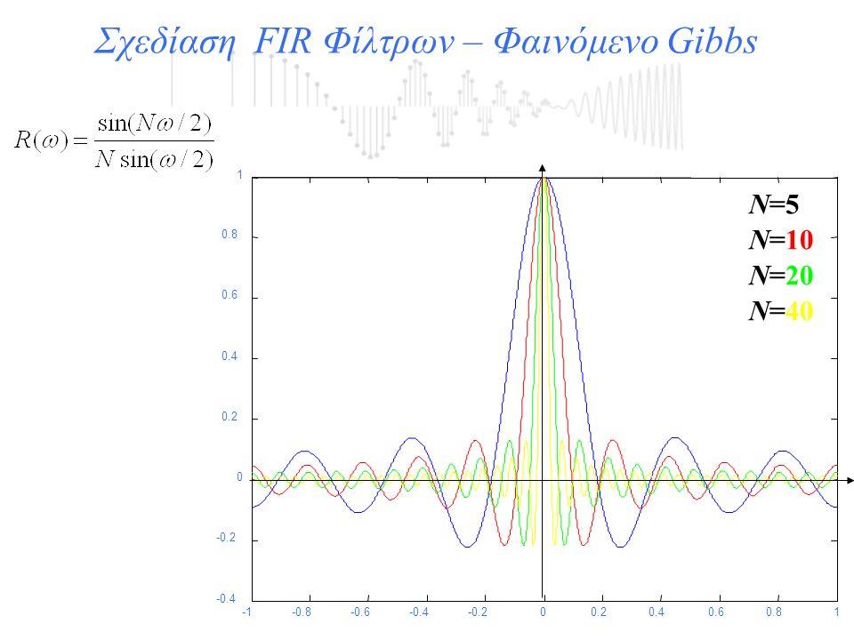 -0.8-0.6-0.4-0.200.20.40.60.81 -0.4 -0.2 0 0.2 0.4 0.6 0.8 1 Ν=5Ν=5 Ν=10Ν=10 Ν=20 Ν=40 Σχεδίαση FIR Φίλτρων – Φαινόμενο Gibbs