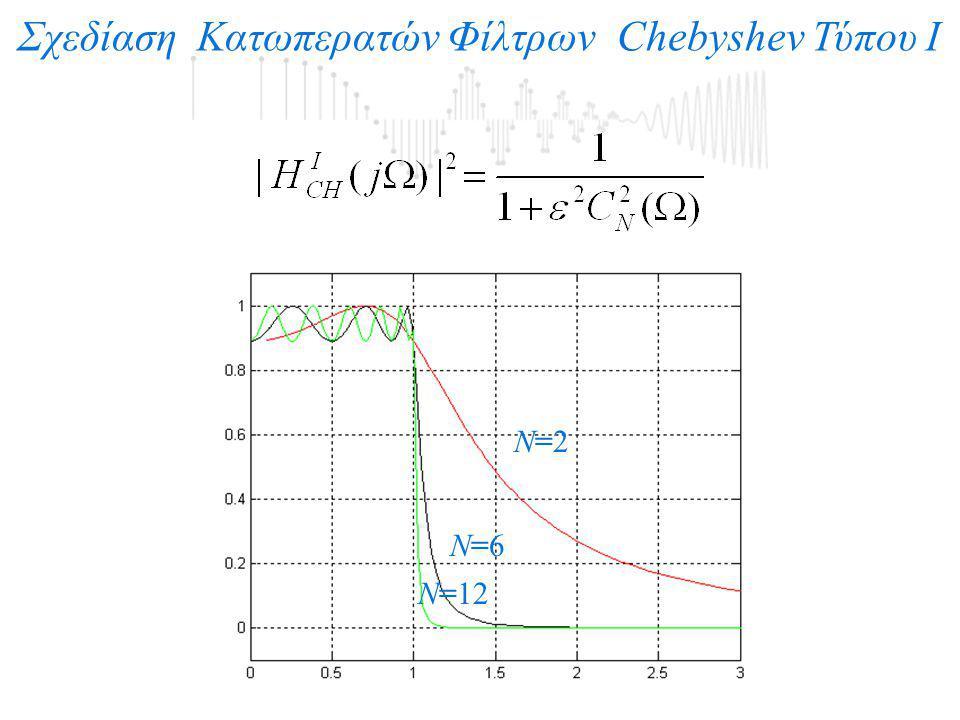 Σχεδίαση Κατωπερατών Φίλτρων Chebyshev Τύπου Ι Ν=2Ν=2 Ν=6Ν=6 Ν=12
