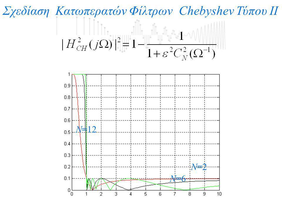 Σχεδίαση Κατωπερατών Φίλτρων Chebyshev Τύπου ΙΙ Ν=2Ν=2 Ν=6Ν=6 Ν=12
