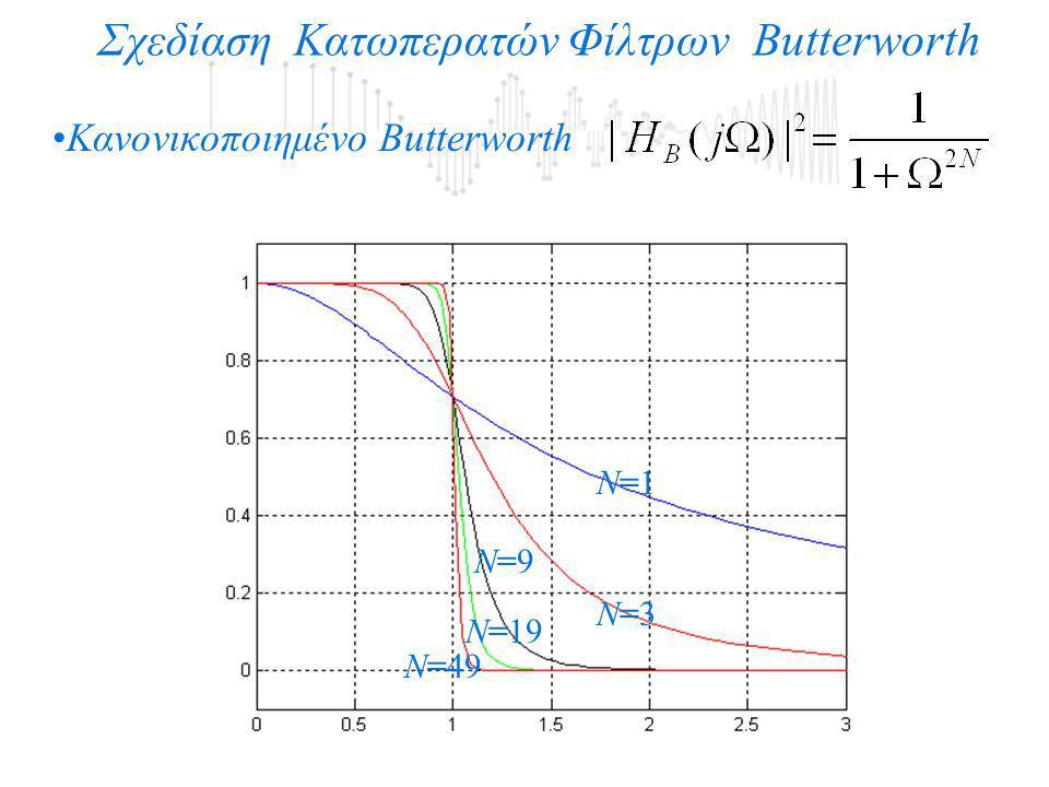 Σχεδίαση Κατωπερατών Φίλτρων Butterworth Κανονικοποιημένο Butterworth Ν=1Ν=1 Ν=3Ν=3 Ν=9Ν=9 Ν=19 Ν=49