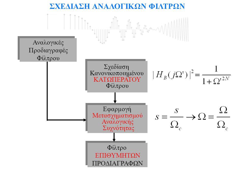 Μετασχηματισμοί Αναλογικής Συχνότητας 0 Ω 1-1 Ω c=1 ΩcΩc -Ω c=-1 -Ωc-Ωc