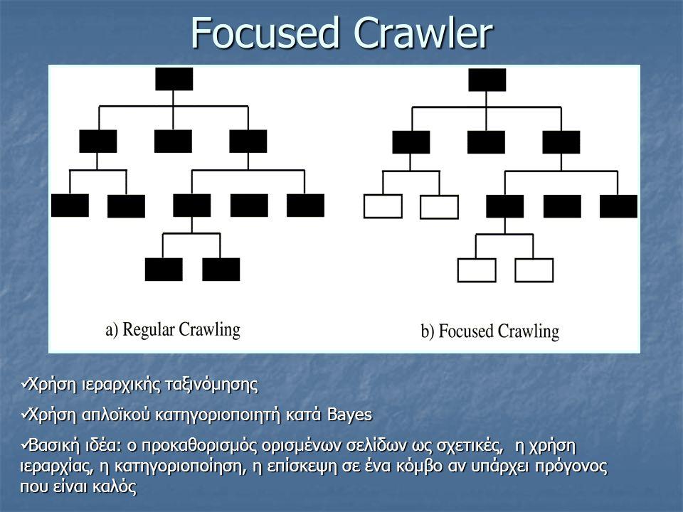Focused Crawler Χρήση ιεραρχικής ταξινόμησης Χρήση ιεραρχικής ταξινόμησης Χρήση απλοϊκού κατηγοριοποιητή κατά Bayes Χρήση απλοϊκού κατηγοριοποιητή κατά Bayes Βασική ιδέα: o προκαθορισμός ορισμένων σελίδων ως σχετικές, η χρήση ιεραρχίας, η κατηγοριοποίηση, η επίσκεψη σε ένα κόμβο αν υπάρχει πρόγονος που είναι καλός Βασική ιδέα: o προκαθορισμός ορισμένων σελίδων ως σχετικές, η χρήση ιεραρχίας, η κατηγοριοποίηση, η επίσκεψη σε ένα κόμβο αν υπάρχει πρόγονος που είναι καλός