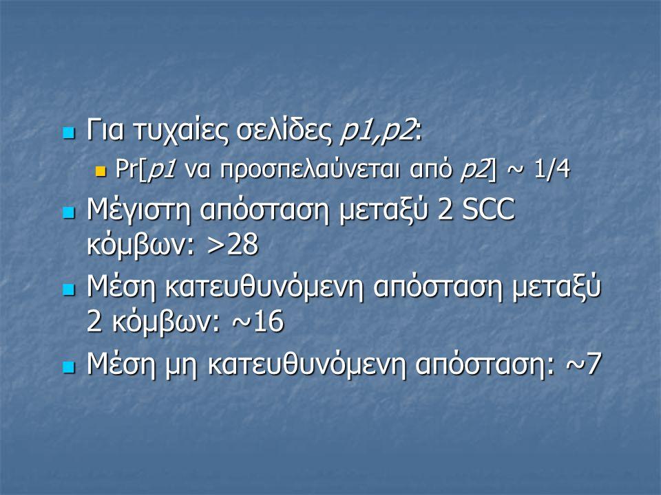 Για τυχαίες σελίδες p1,p2: Για τυχαίες σελίδες p1,p2: Pr[p1 να προσπελαύνεται από p2] ~ 1/4 Pr[p1 να προσπελαύνεται από p2] ~ 1/4 Μέγιστη απόσταση μεταξύ 2 SCC κόμβων: >28 Μέγιστη απόσταση μεταξύ 2 SCC κόμβων: >28 Μέση κατευθυνόμενη απόσταση μεταξύ 2 κόμβων: ~16 Μέση κατευθυνόμενη απόσταση μεταξύ 2 κόμβων: ~16 Μέση μη κατευθυνόμενη απόσταση: ~7 Μέση μη κατευθυνόμενη απόσταση: ~7
