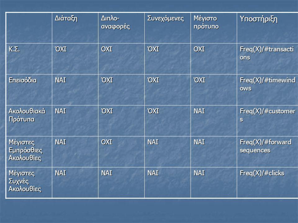 Διάταξη Διπλο- αναφορές Συνεχόμενες Μέγιστο πρότυπο Υποστήριξη Κ.Σ.ΌΧΙΟΧΙΌΧΙΟΧΙ Freq(X)/#transacti ons ΕπεισόδιαΝΑΙΌΧΙΌΧΙΌΧΙ Freq(X)/#timewind ows Ακολουθιακά Πρότυπα ΝΑΙΌΧΙΌΧΙΝΑΙ Freq(X)/#customer s Μέγιστες Εμπρόσθιες Ακολουθίες ΝΑΙΟΧΙΝΑΙΝΑΙ Freq(X)/#forward sequences Μέγιστες Συχνές Ακολουθίες ΝΑΙΝΑΙΝΑΙΝΑΙFreq(X)/#clicks