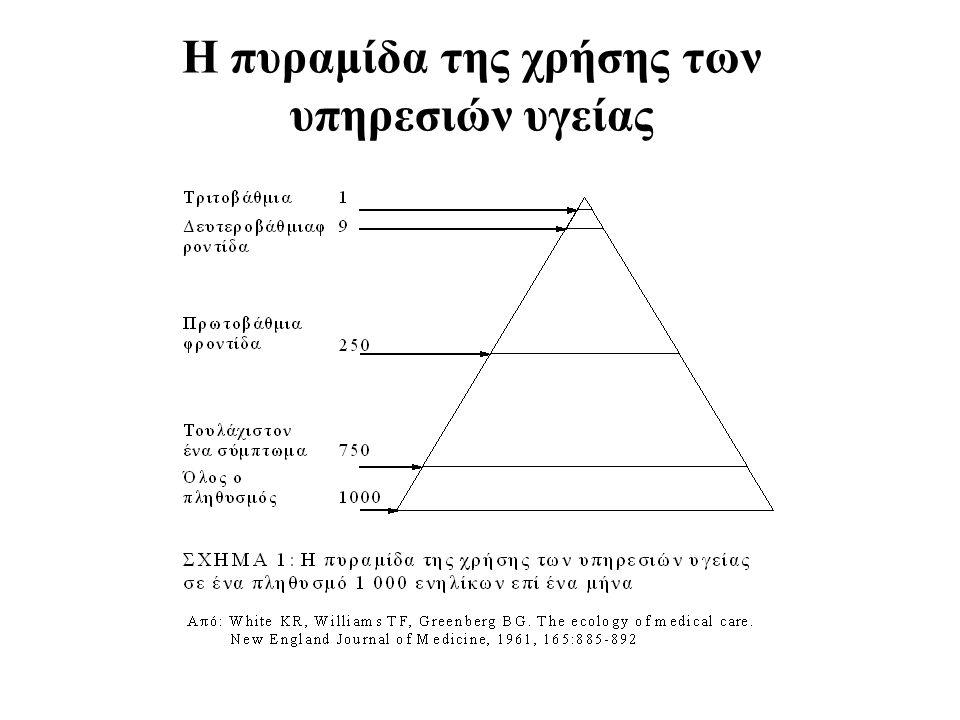 Η πυραμίδα της χρήσης των υπηρεσιών υγείας